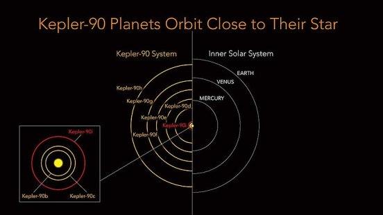 800px-Kepler-90_MultiExoplanet_System_-_20171214