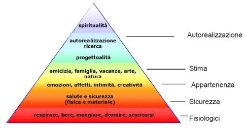 PiramidediMaslow.png
