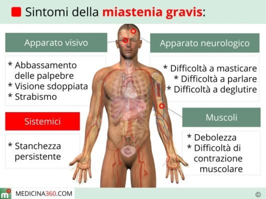 sintomi-miastenia-gravis_700x525